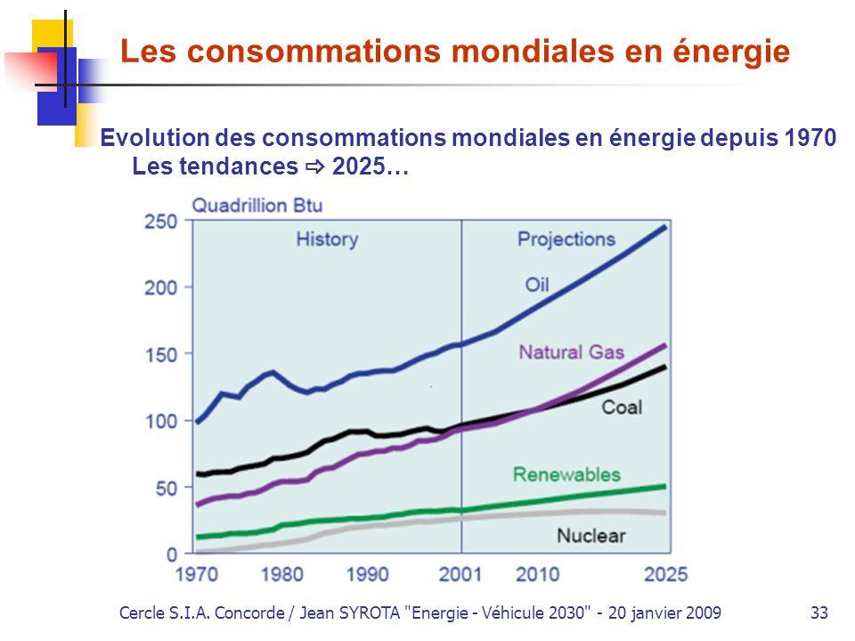 Les consommations mondiales en énergie