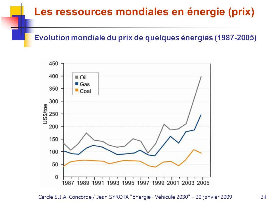 Les ressources mondiales en énergie (prix)
