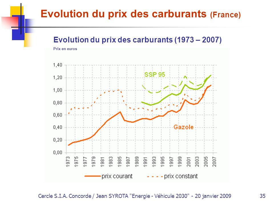 Evolution du prix des carburants (France)