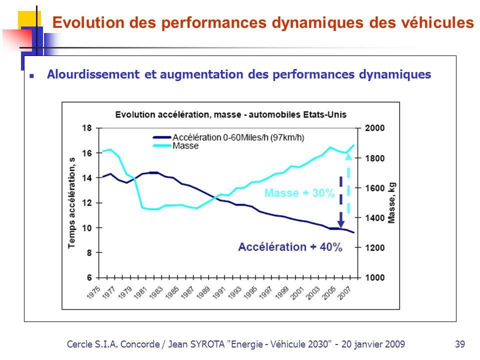 Evolution des performances dynamiques des véhicules