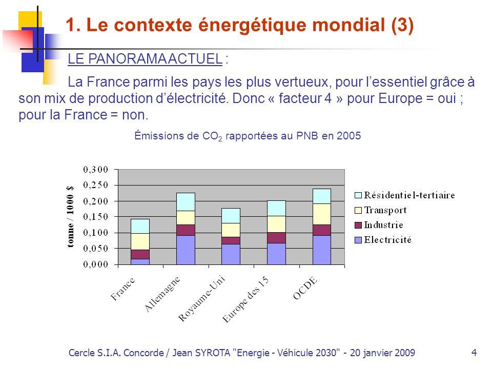 Émissions de CO2 rapportées au PNB en 2005