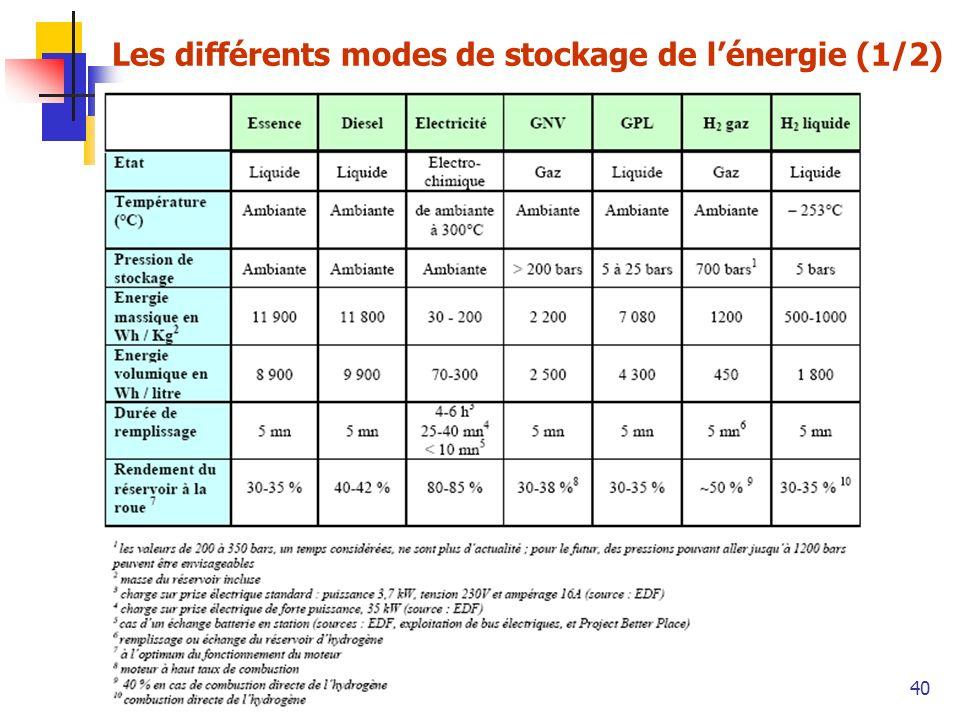 Les différents modes de stockage de l'énergie (1/2)