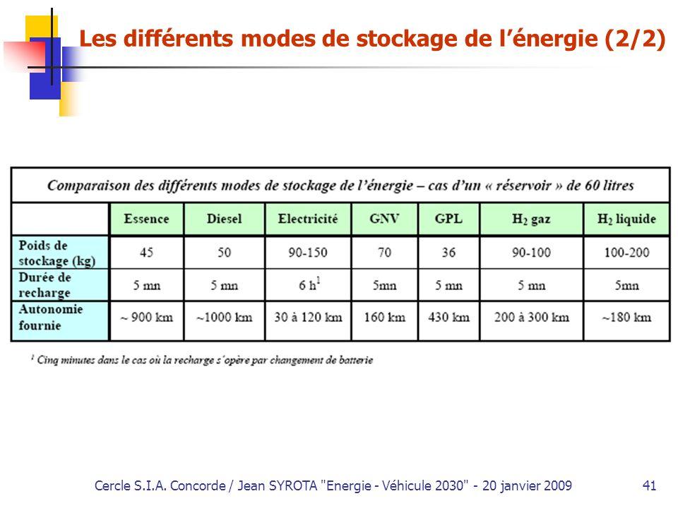 Les différents modes de stockage de l'énergie (2/2)