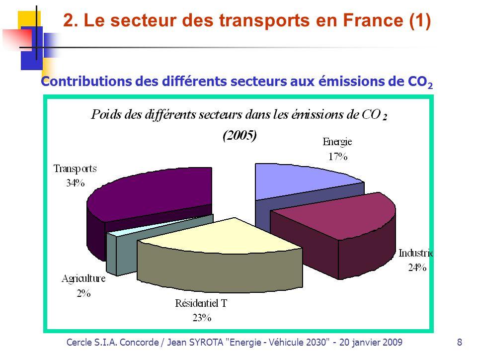2. Le secteur des transports en France (1)