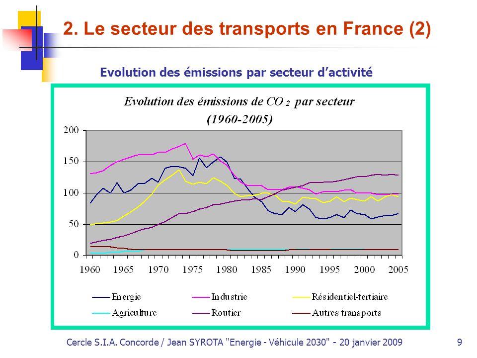 2. Le secteur des transports en France (2)