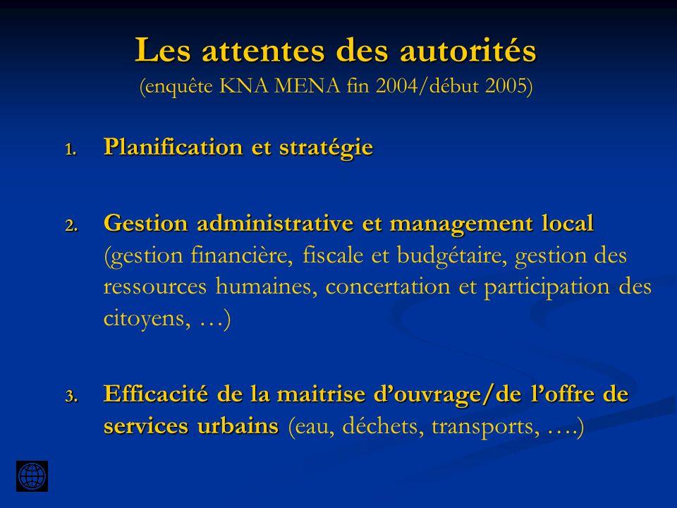 Les attentes des autorités (enquête KNA MENA fin 2004/début 2005)