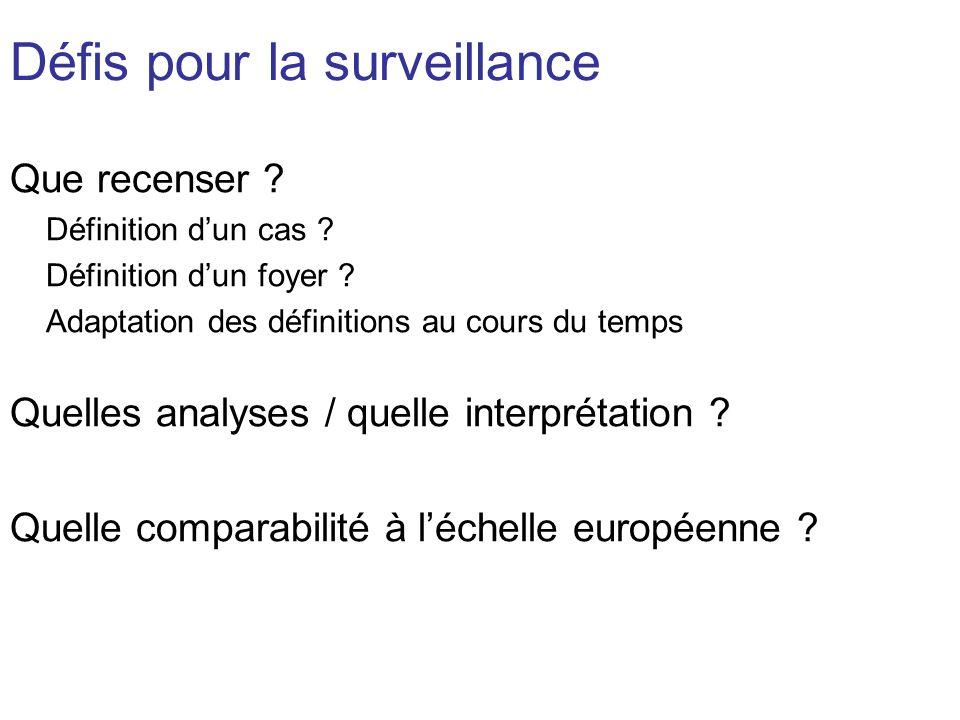 Défis pour la surveillance