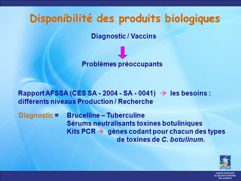 Disponibilité des produits biologiques