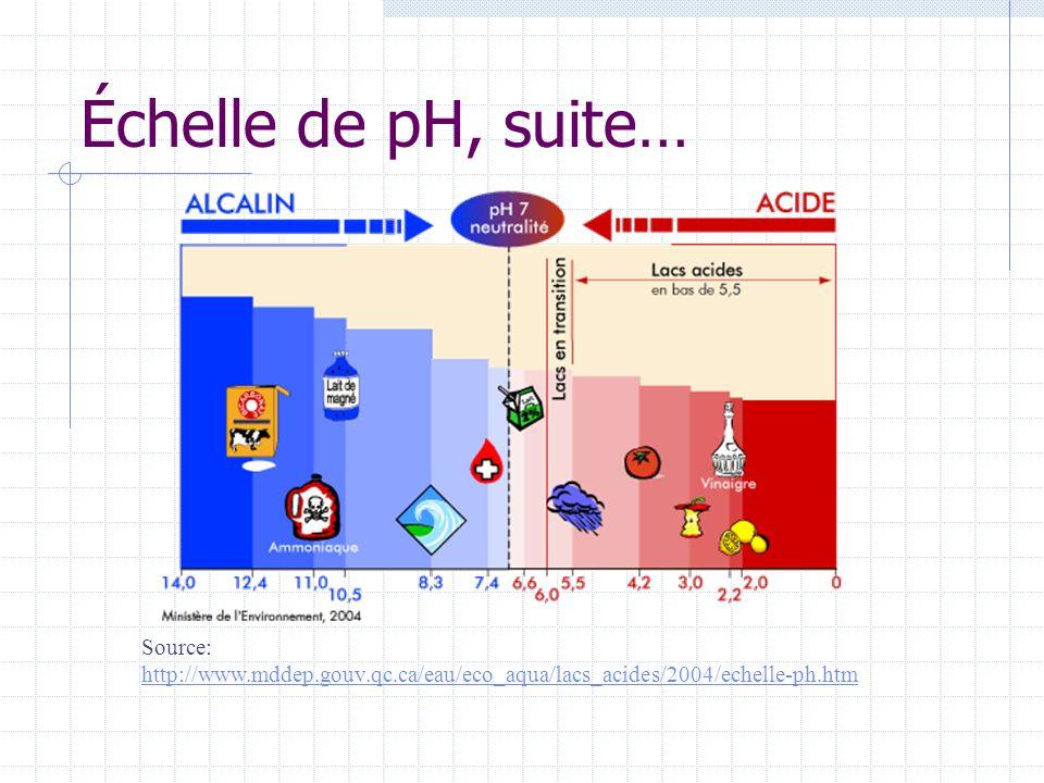 Échelle de pH, suite… Source: http://www.mddep.gouv.qc.ca/eau/eco_aqua/lacs_acides/2004/echelle-ph.htm.