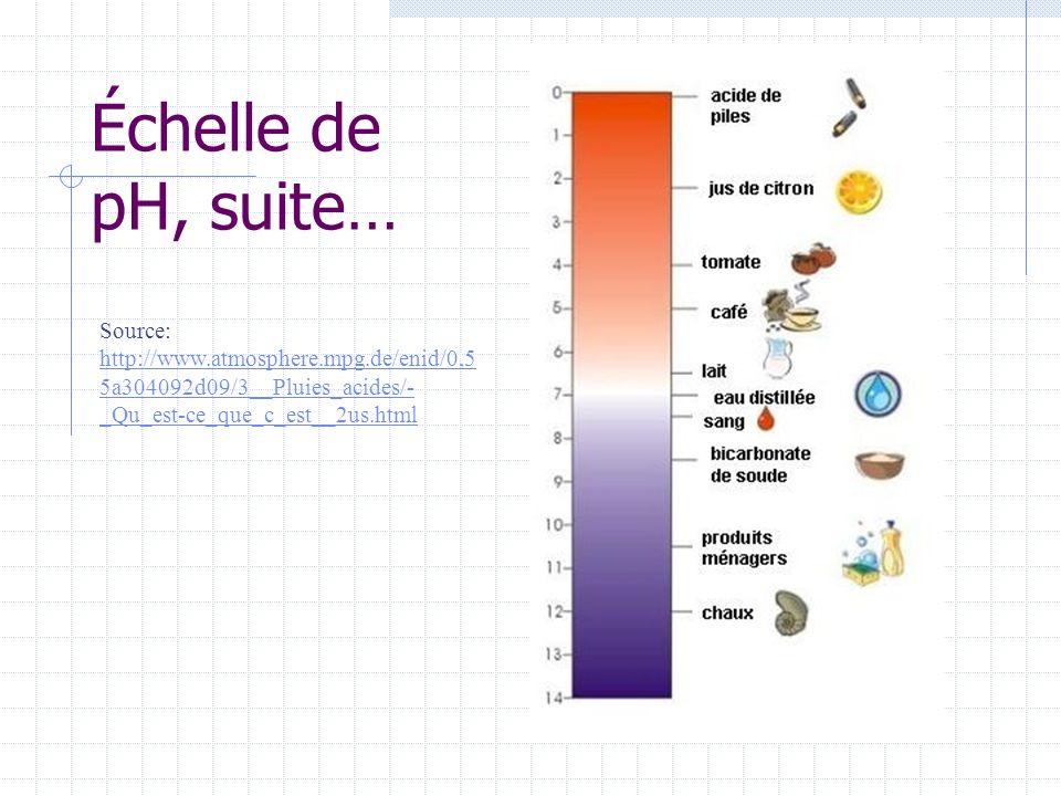 Échelle de pH, suite… Source: http://www.atmosphere.mpg.de/enid/0,55a304092d09/3__Pluies_acides/-_Qu_est-ce_que_c_est__2us.html.