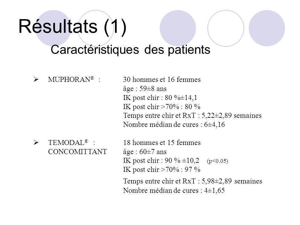 Résultats (1) Caractéristiques des patients