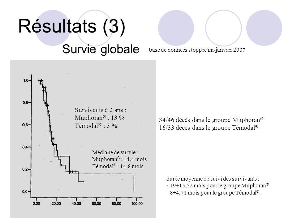 Résultats (3) Survie globale Survivants à 2 ans : Muphoran® : 13 %