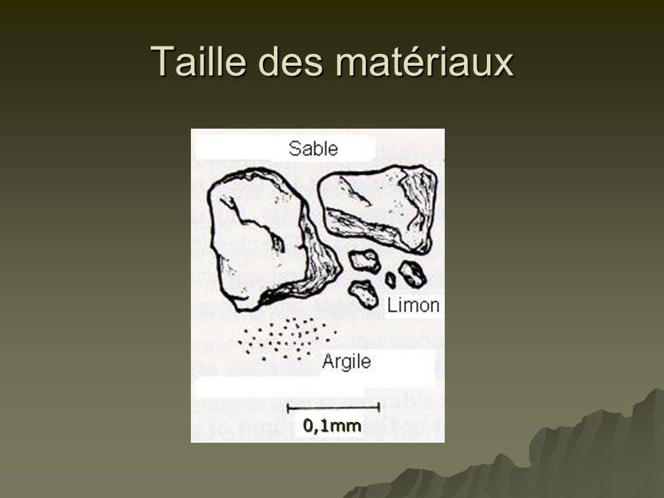 Taille des matériaux 0,1mm