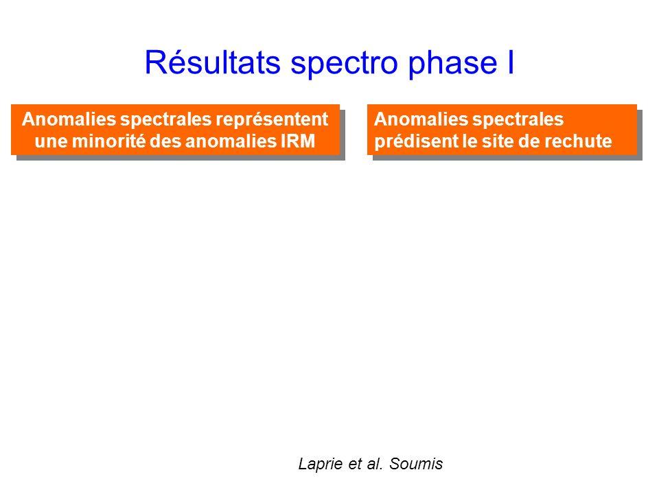 Résultats spectro phase I