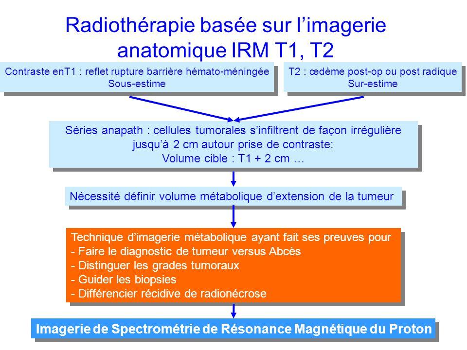Radiothérapie basée sur l'imagerie anatomique IRM T1, T2
