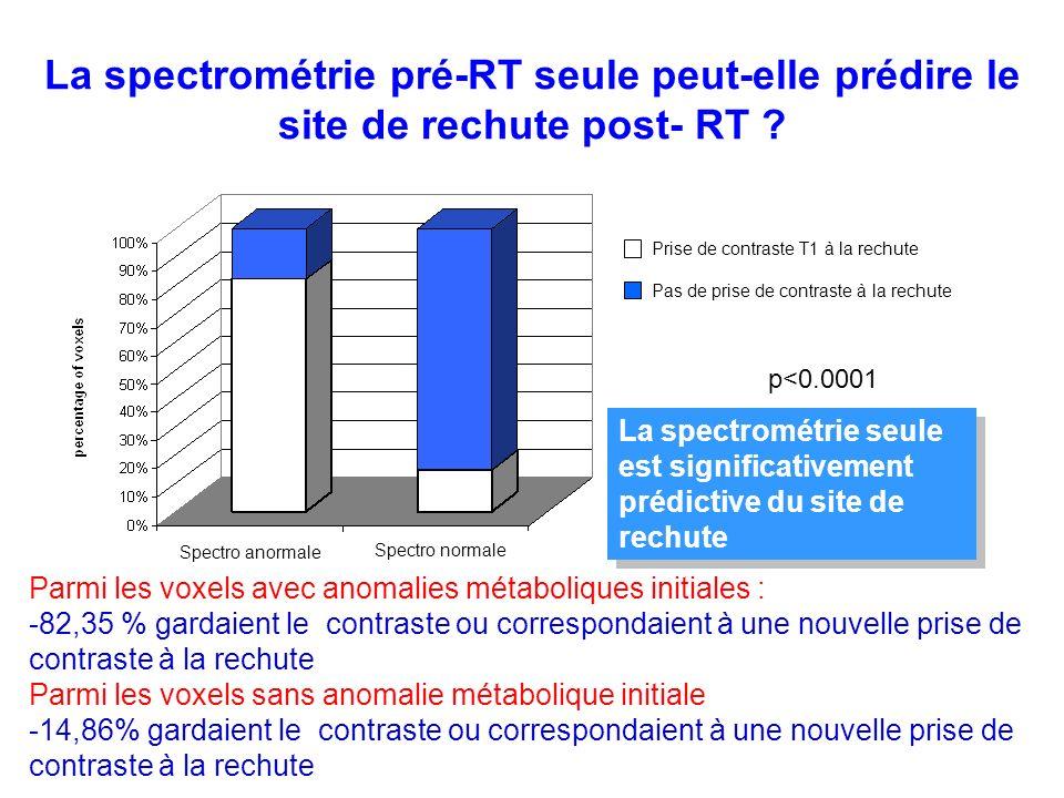 La spectrométrie pré-RT seule peut-elle prédire le site de rechute post- RT