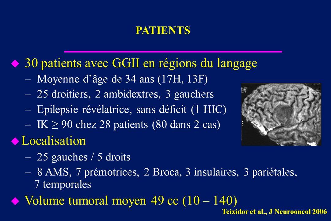 30 patients avec GGII en régions du langage