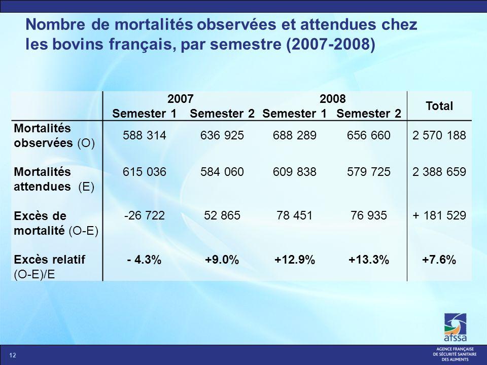 Nombre de mortalités observées et attendues chez les bovins français, par semestre (2007-2008)