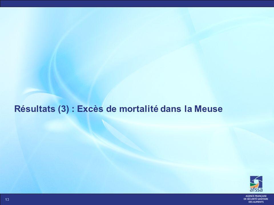 Résultats (3) : Excès de mortalité dans la Meuse