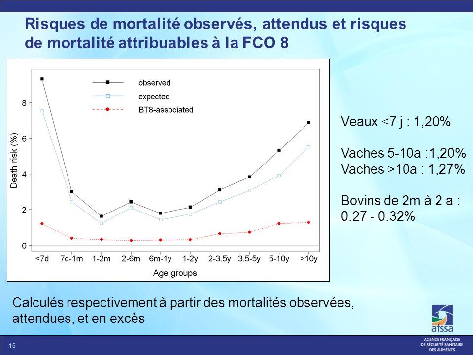 Risques de mortalité observés, attendus et risques de mortalité attribuables à la FCO 8