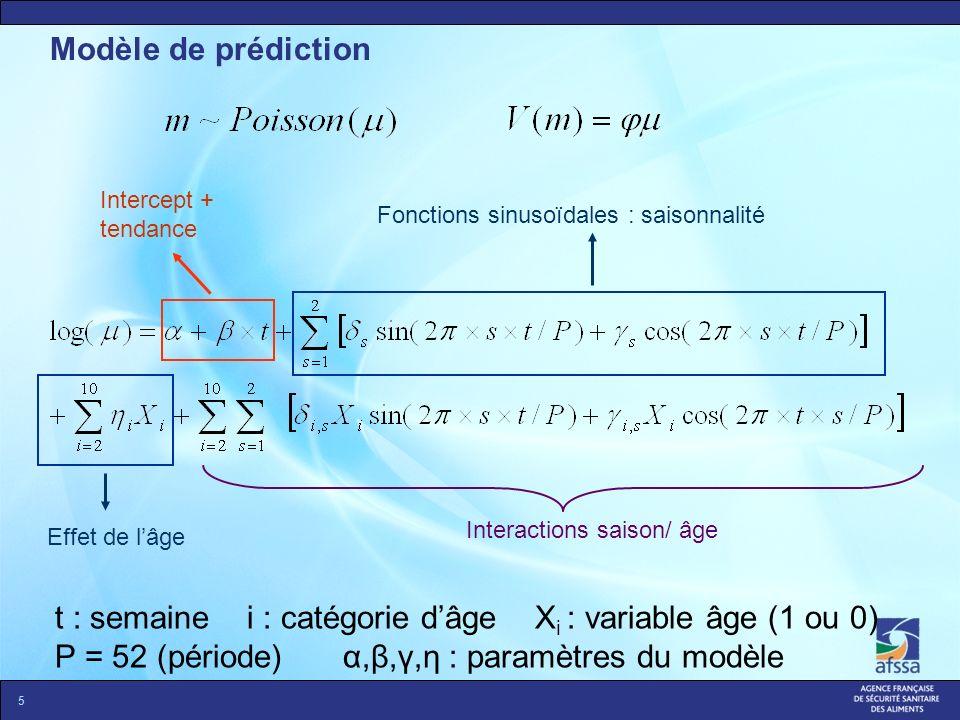 t : semaine i : catégorie d'âge Xi : variable âge (1 ou 0)