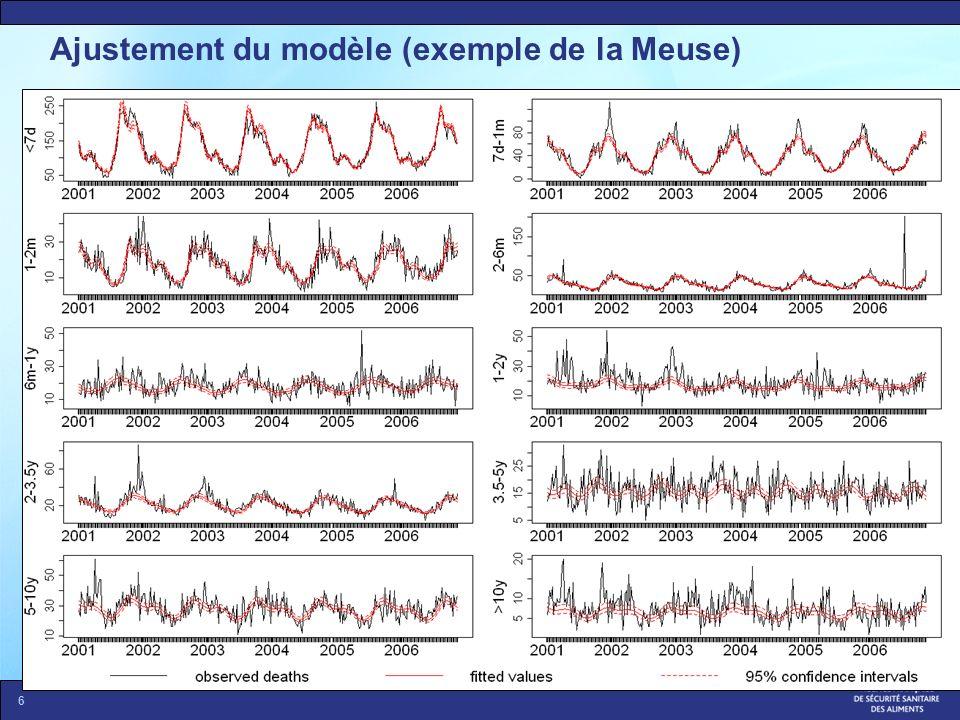 Ajustement du modèle (exemple de la Meuse)