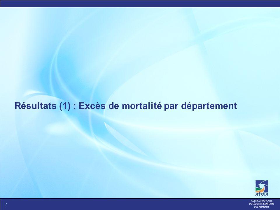 Résultats (1) : Excès de mortalité par département