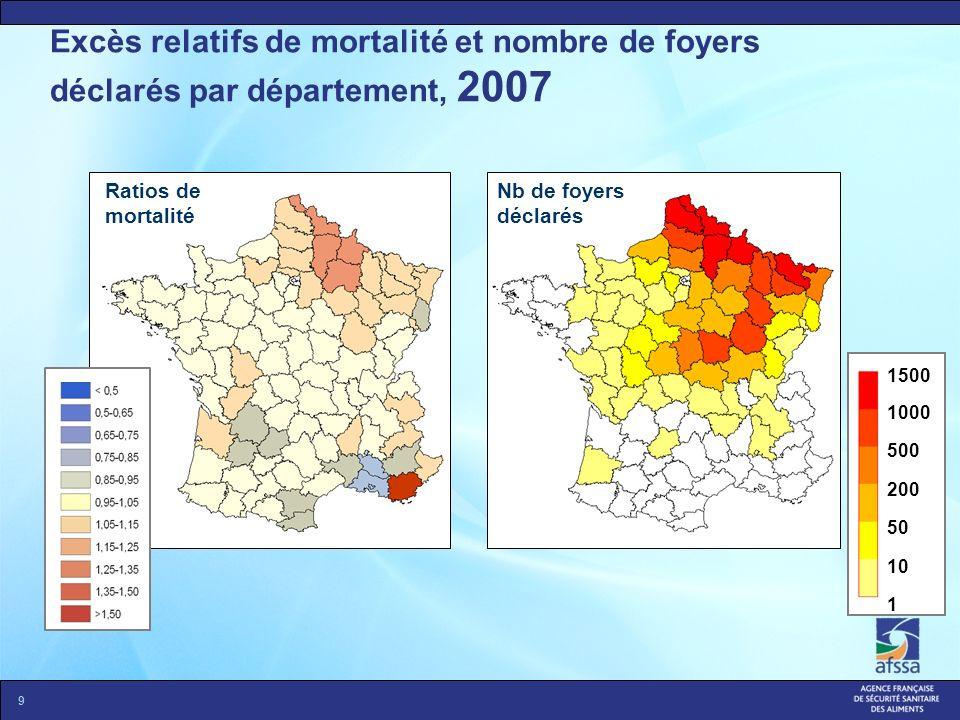 Excès relatifs de mortalité et nombre de foyers déclarés par département, 2007