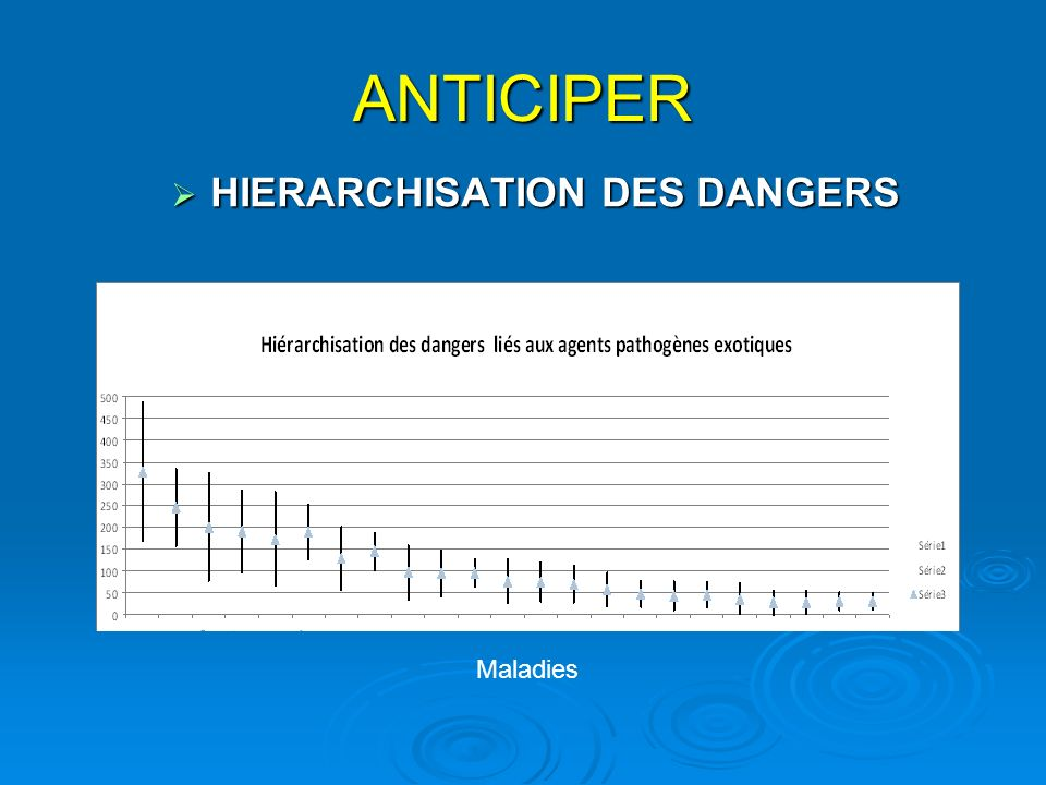ANTICIPER HIERARCHISATION DES DANGERS Maladies