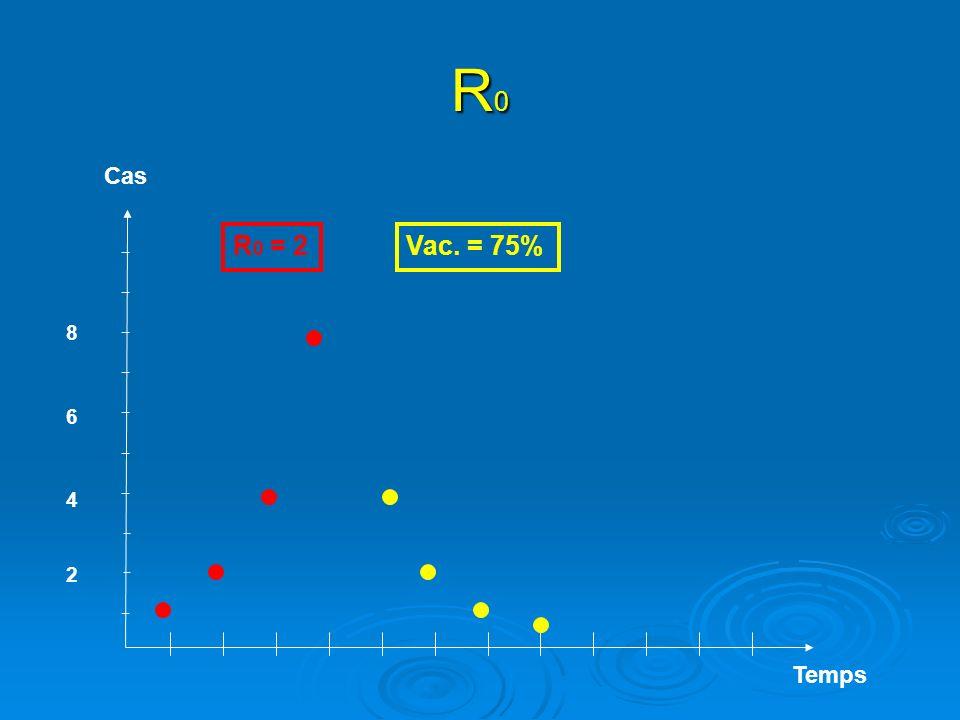 R0 Cas R0 = 2 Vac. = 75% 8 6 4 2 Temps