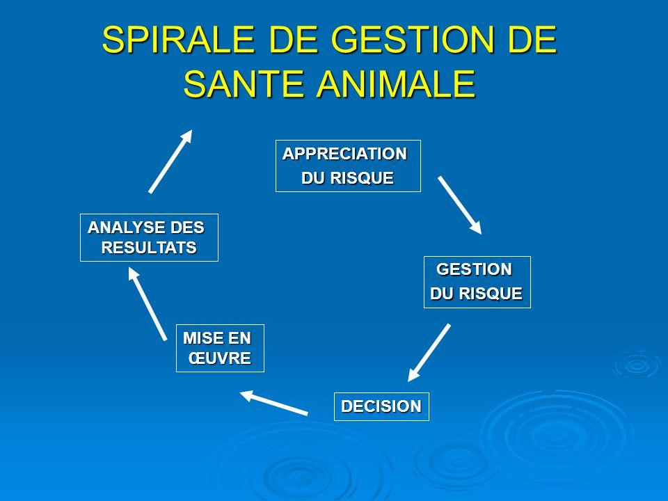 SPIRALE DE GESTION DE SANTE ANIMALE