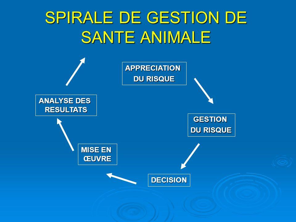 SPIRALE DE GESTION DE SANTE ANIMALE