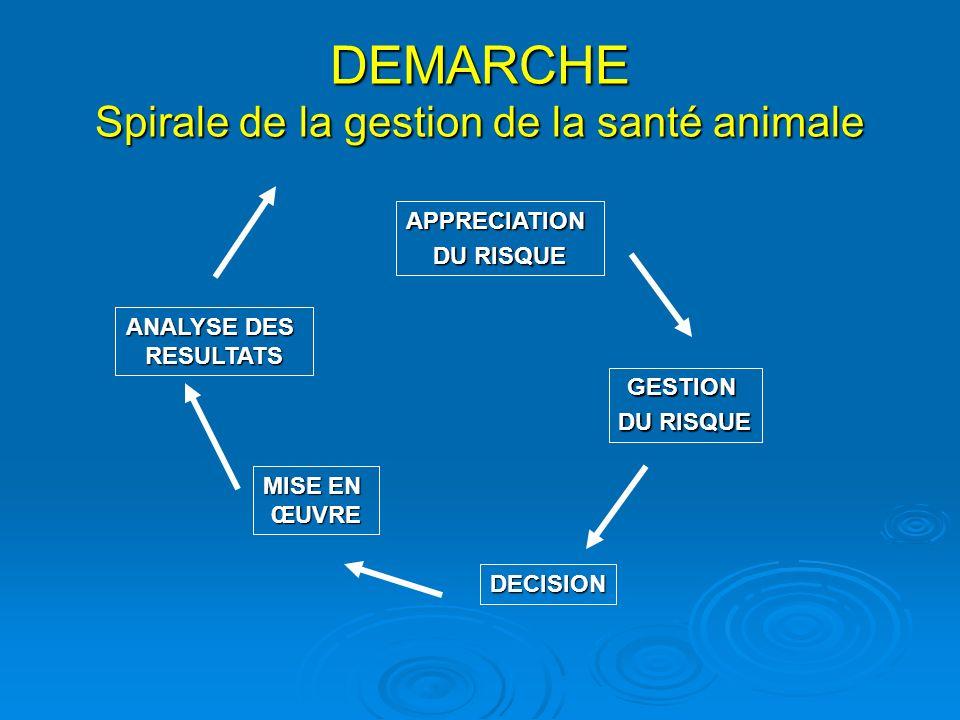 DEMARCHE Spirale de la gestion de la santé animale