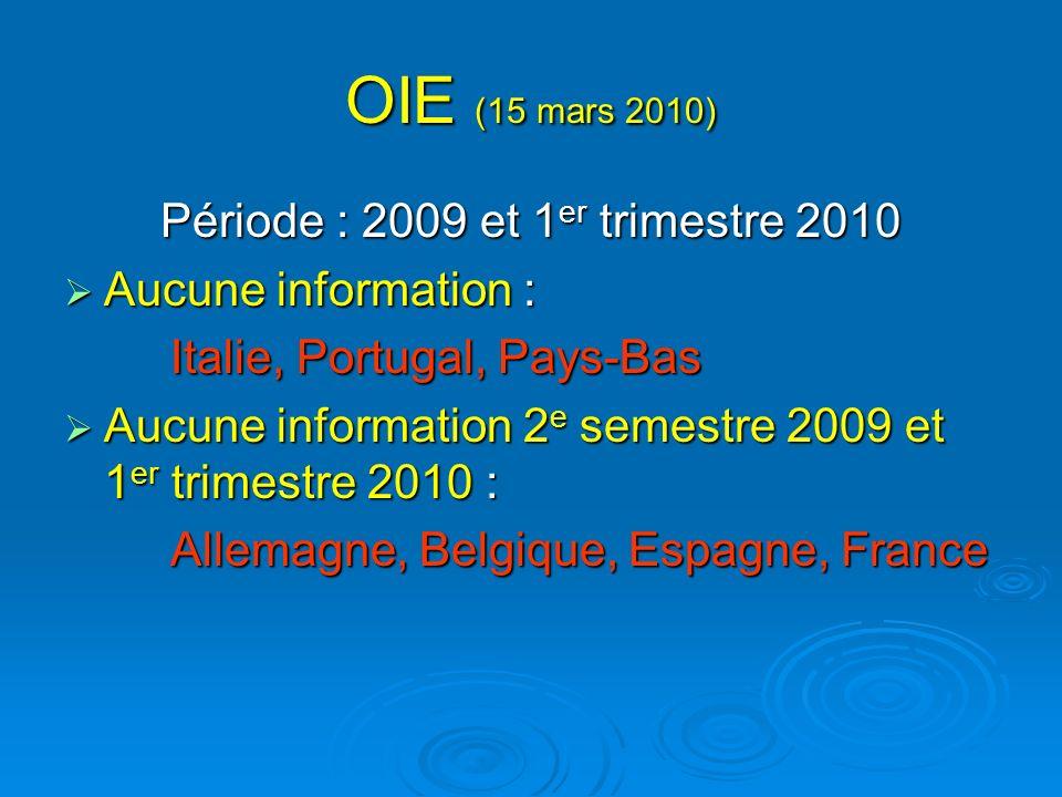 Période : 2009 et 1er trimestre 2010