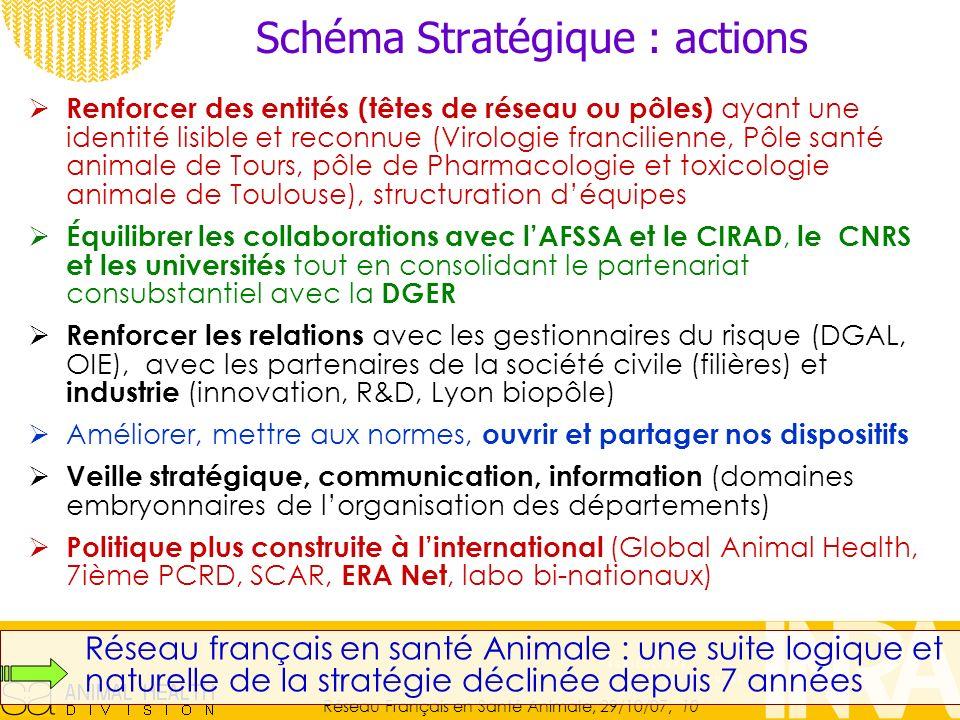 Schéma Stratégique : actions
