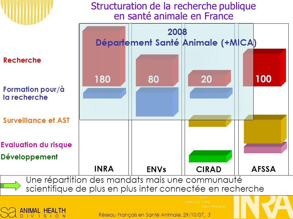 Département Santé Animale (+MICA)