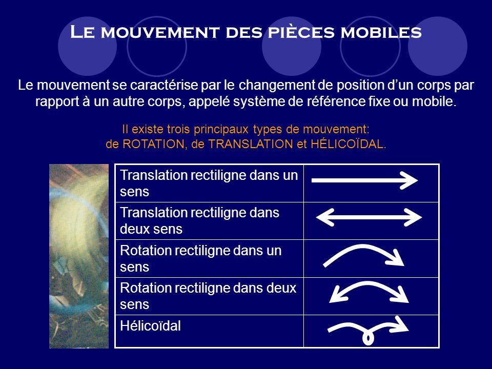 Le mouvement des pièces mobiles