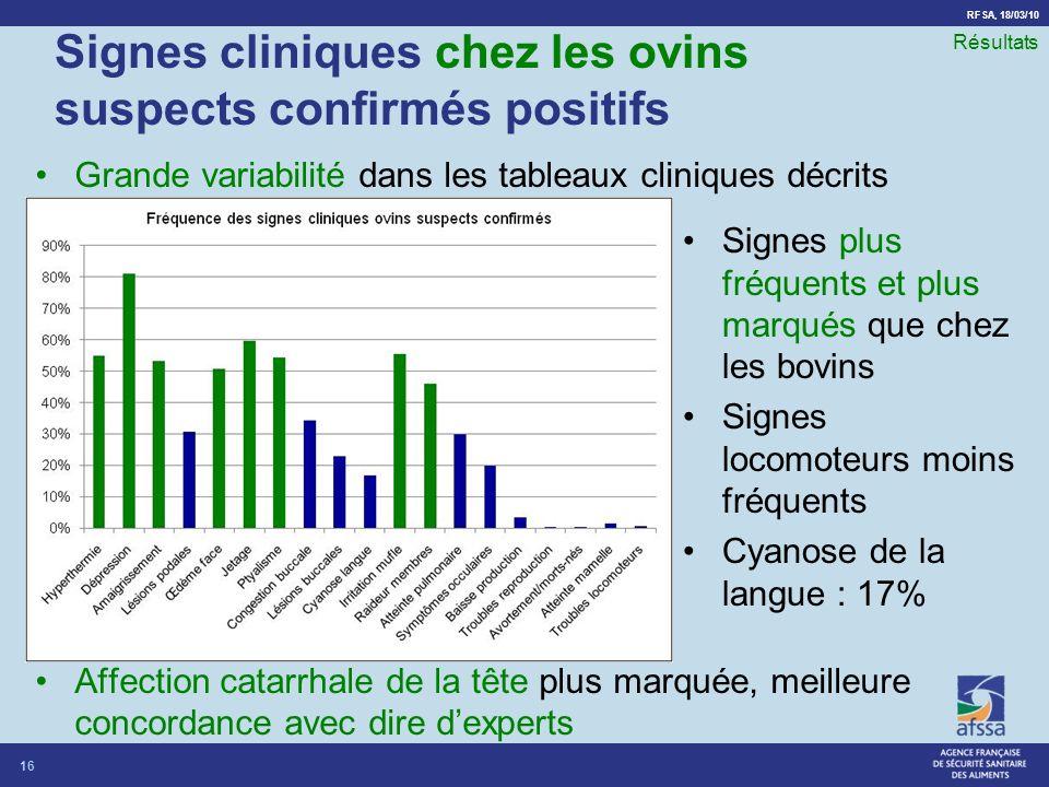 Signes cliniques chez les ovins suspects confirmés positifs