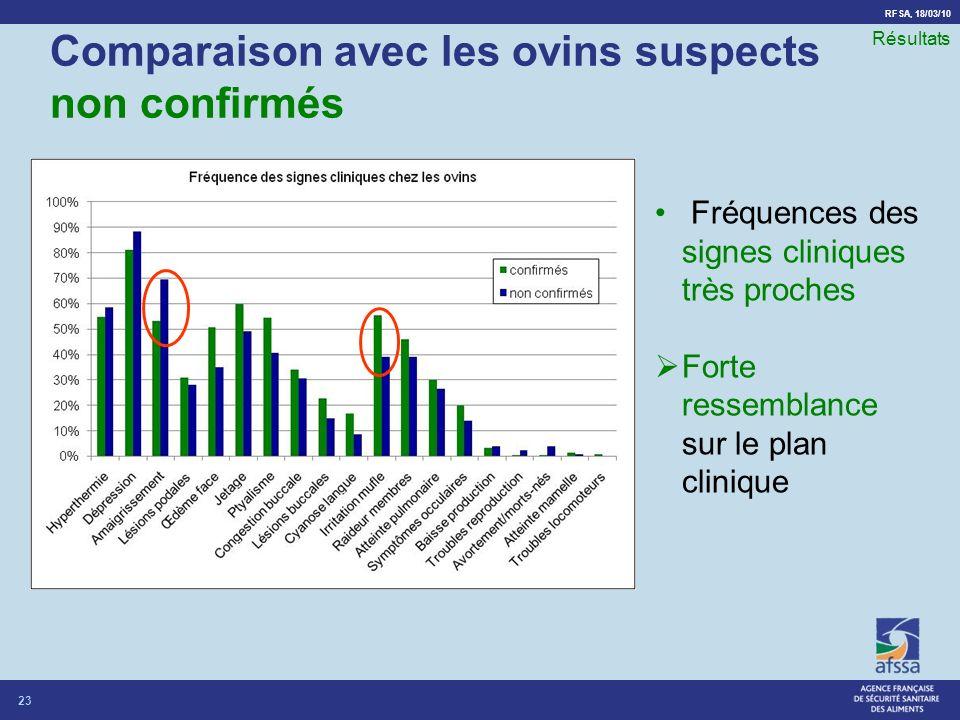 Comparaison avec les ovins suspects non confirmés
