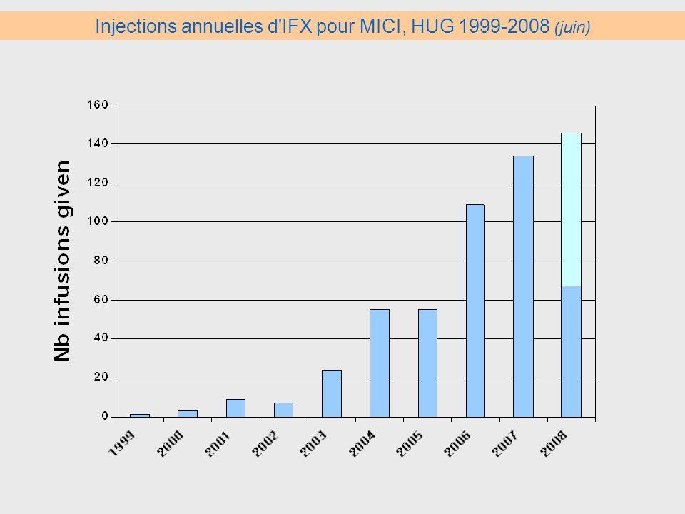 Injections annuelles d IFX pour MICI, HUG 1999-2008 (juin)