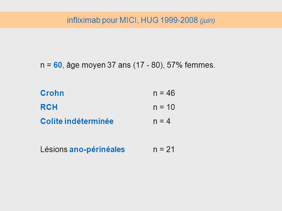 infliximab pour MICI, HUG 1999-2008 (juin)