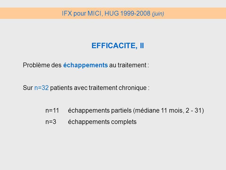 IFX pour MICI, HUG 1999-2008 (juin)