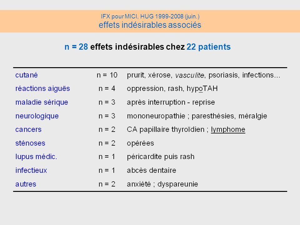 n = 28 effets indésirables chez 22 patients