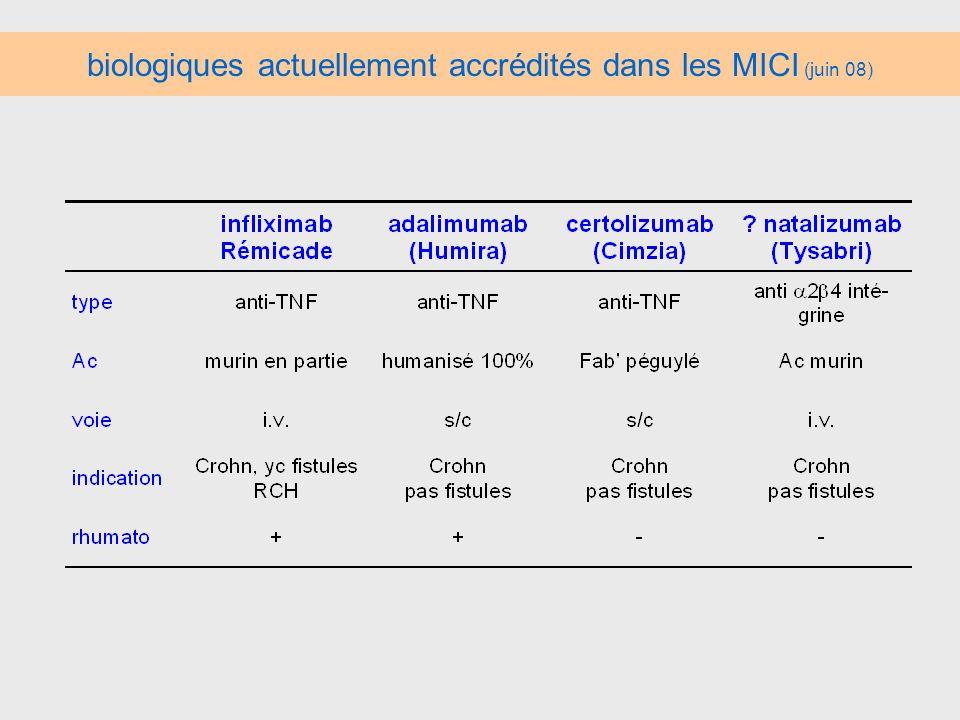 biologiques actuellement accrédités dans les MICI (juin 08)