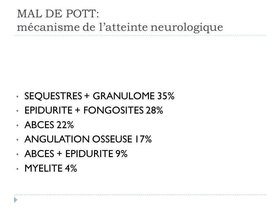 MAL DE POTT: mécanisme de l'atteinte neurologique