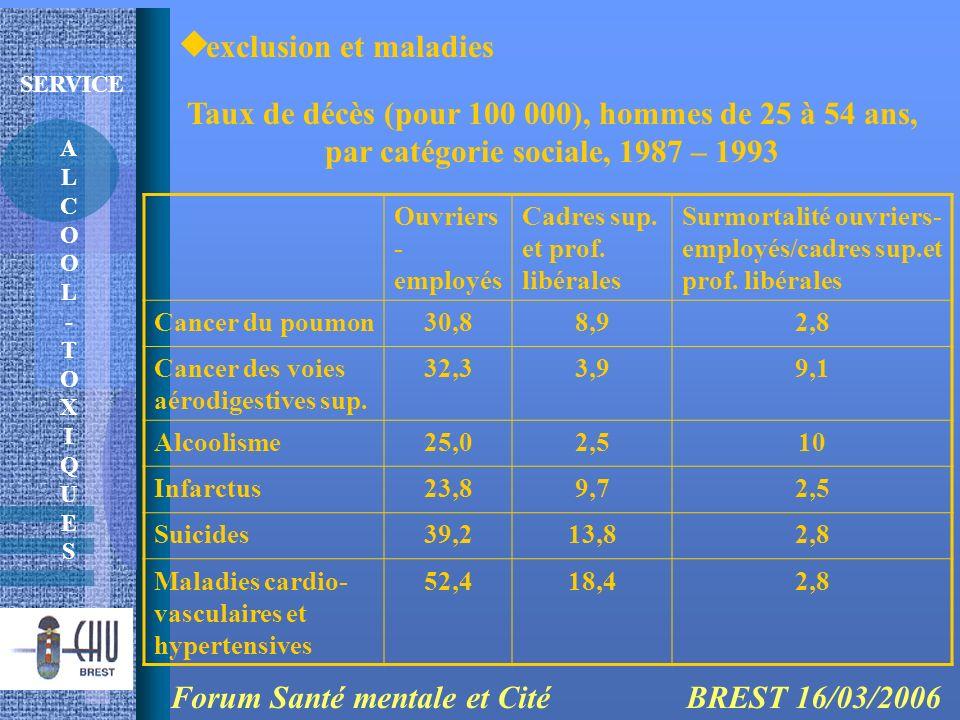 Forum Santé mentale et Cité BREST 16/03/2006