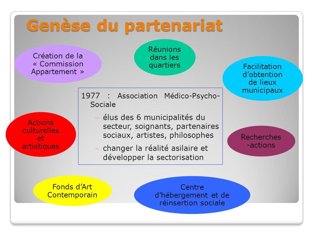 Genèse du partenariat 1977 : Association Médico-Psycho- Sociale