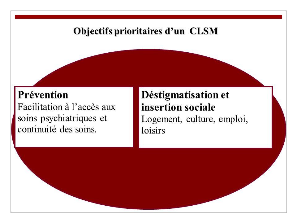 Objectifs prioritaires d'un CLSM