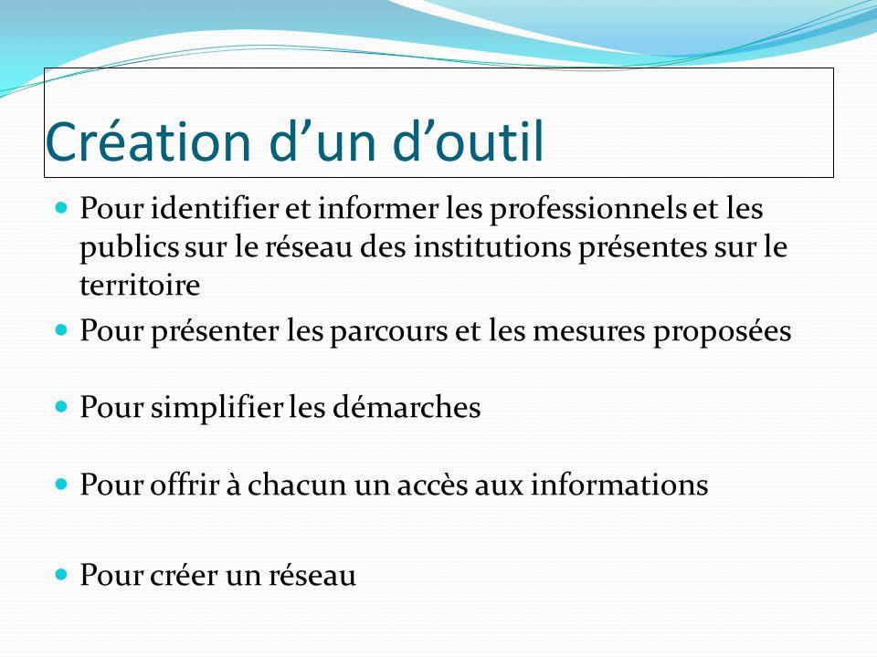 Création d'un d'outil Pour identifier et informer les professionnels et les publics sur le réseau des institutions présentes sur le territoire.