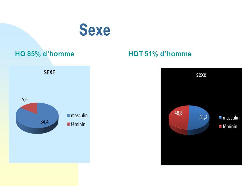 Sexe HO 85% d'homme HDT 51% d'homme